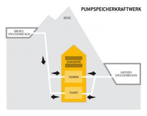 Schema: Pumpspeicherkraftwerk